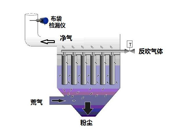 <b>怎样用除尘布袋检漏仪精准定位破袋位置</b>